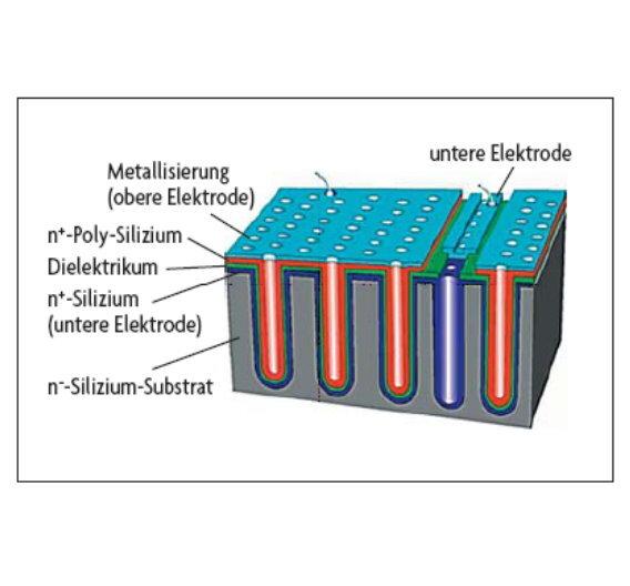 Bild 1: Querschnitt durch einen in PICS-Technologie hergestellten 3D-Silizium-Kondensator.
