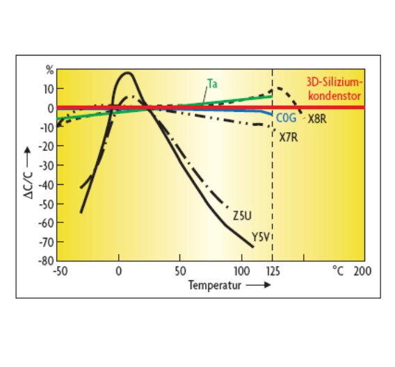 Bild 2: Vergleich der Temperaturabhängigkeit der Kapazität zwischen den 3D-Silizium-Kondensatoren und verschiedenen MLCCChip- sowie von SMD-Tantal-Elektrolyt-Kondensatoren.