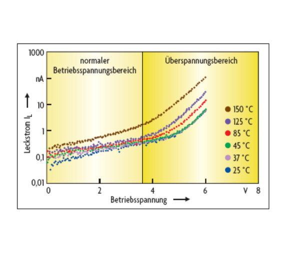 Bild 3: Leckstrom eines 3D-Silizium-Kondensators in Abhängigkeit von der Temperatur.