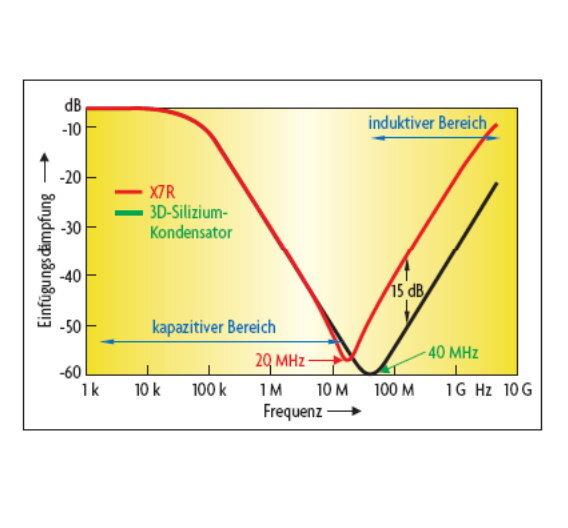Bild 4: Vergleich der Einfügungsdämpfung eines 100-nF-X7RMLCC- Chip-Kondensators und einem 100-nF-3D-Siliziumkondensators.
