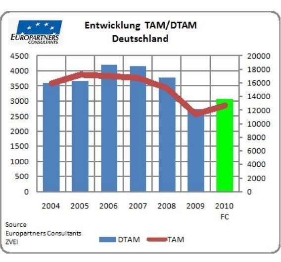 Der DTAM rutschte laut Europartners im vergangenen Jahr um 28 Prozent nach unten.