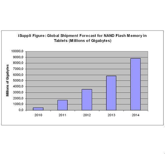 Die Nachfrage für NAND-Speicher in Tabletes soll sich 2011 gegenüber 2010 verdreifachen.