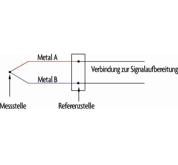 Prinzipschaltung eines Thermoelements.