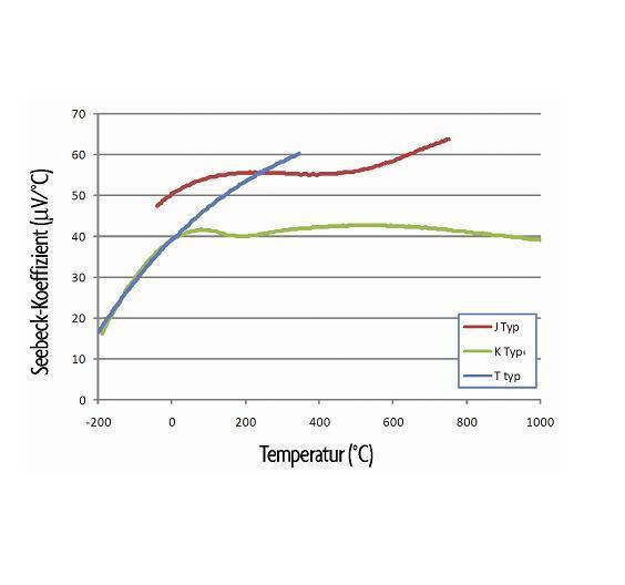 Richtige Nichtlinearität: Die Steigung der Kennlinie eines Thermoelements ändert sich mit der Temperatur.