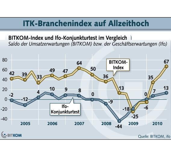 Grundlage der Angaben ist vierteljährlich stattfindende Konjunkturumfrage des BITKOM in der ITK-Branche.