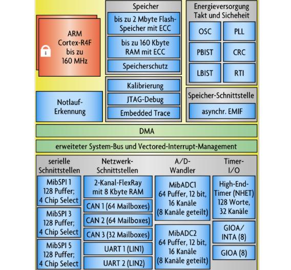 Blockdiagramm des TMS570.