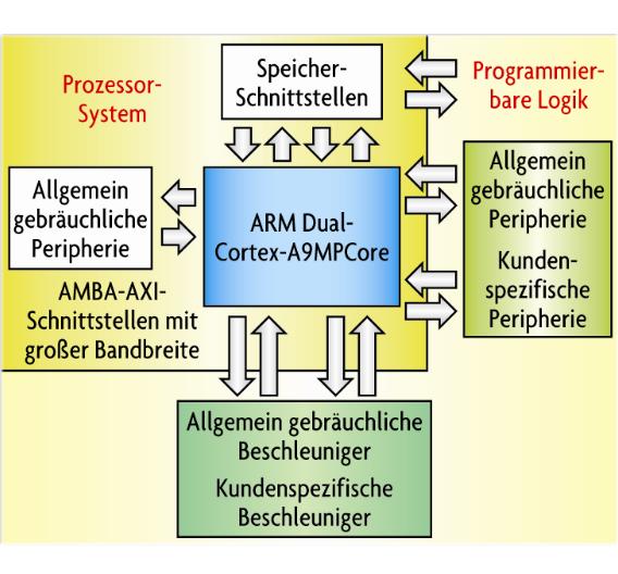 Bild 1. Blockschaltbild der EPP von Xilinx. Die Verbindung von Prozessor zu FPGA-Logik erfolgt über einen AMBA-AXI-Bus.