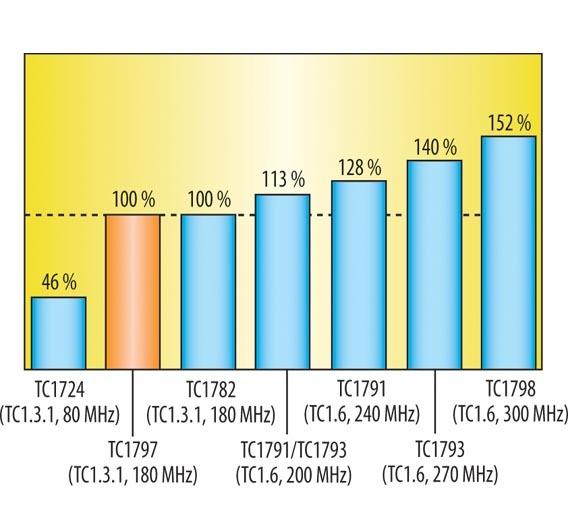 Bild 1. Benchmark: Software einer Diesel-Direkteinspritzung.