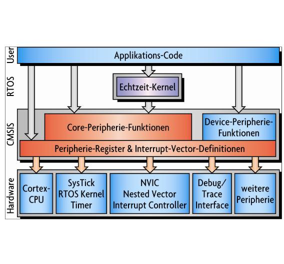 Bild 1. Struktur der CMSIS-Abstraktionsschichten. CMSIS definiert einheitliche Zugriffsmechanismen auf die Peripherie des Prozessors.