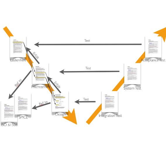 Bild 1. Wenn Systemdefinitionen und -anforderungen in Form üblicher Office-Dokumente verwaltet werden, entsteht eine große Zahl von Dokumenten mit vielen redundanten Informationen.