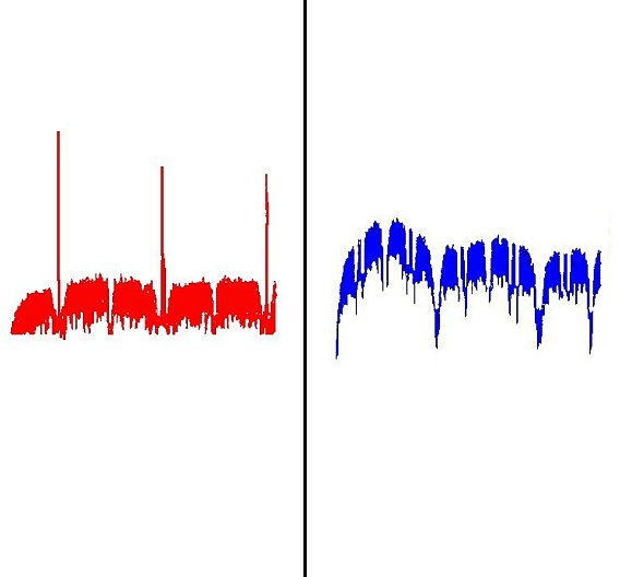 Das in Rot abgebildete Spektrogramm (links) zeigt ein typisches Störspektrum eines Klasse-D-Verstärker, das in Blau abgebildete Spektrogramm (rechts) das Störspektrum des Si270x.