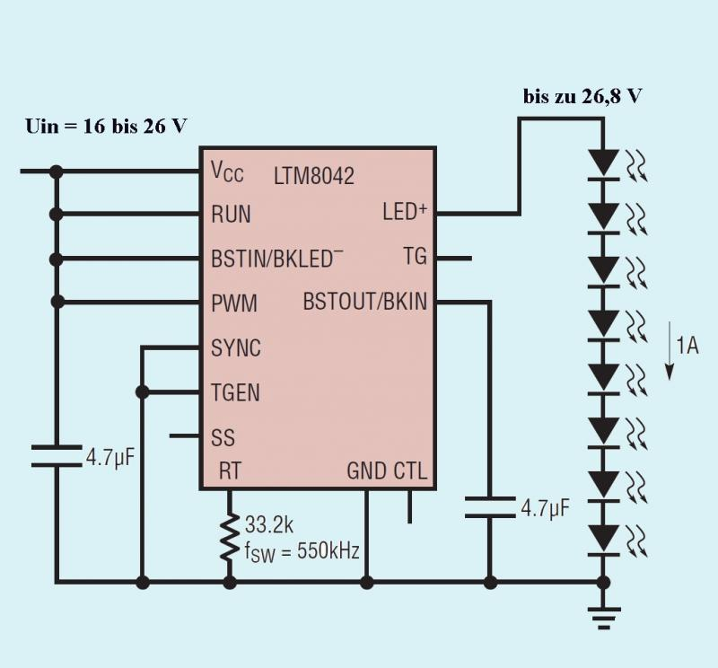 Der Baustein LTM8042 treibt LED-Ketten aus bis zu acht LEDs mit bis zu 1 A Strom.