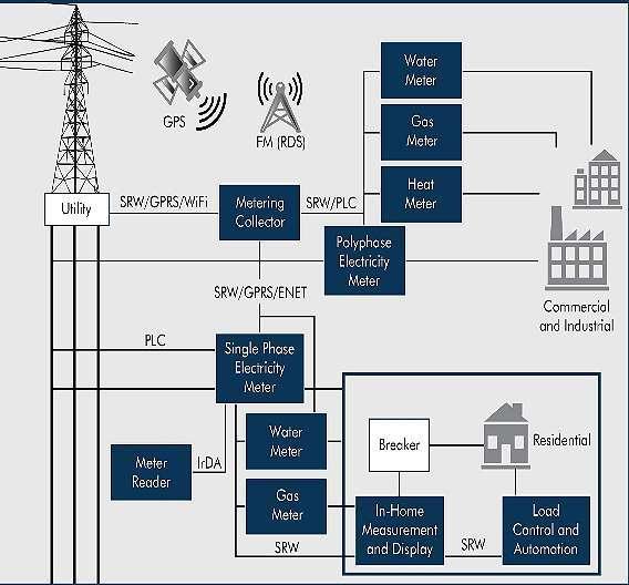 Bild 1: Funkfrequenz-Trends in den Bereichen Unterhaltungselektronik, Industrie und Automobil