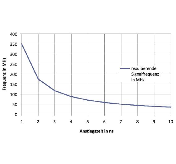 Bild 2. Zusammenhang zwischen Anstiegszeit und Signalfrequenz.