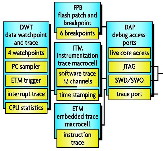 Bild 1. Die Debug-Architektur der ARM-Cortex-M3-/M4-Bausteine.