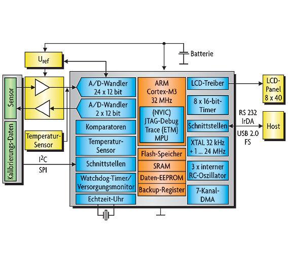 Bild 1. Blockschaltbild eines Blutzuckermessgerätes als Beispiel einer typischen Healthcare-Anwendung.