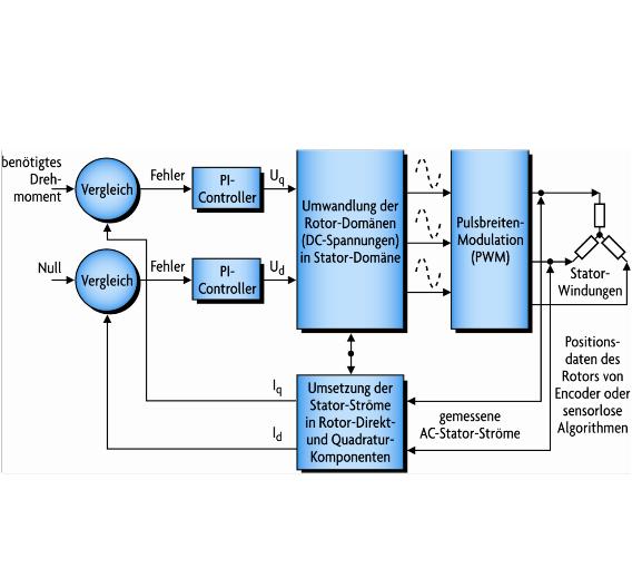 Bild 1. FOC für BLDC-Motoren verbessert die Motorreaktion und erhöht das Drehmoment über einen großen Drehzahlbereich.