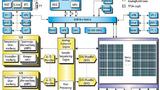 SmartFusion-FPGA und seine Subsysteme