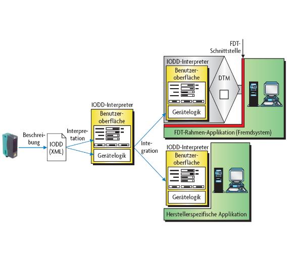Bild 1. Sensor- bzw. Aktor-Integration mittels IODD-Interpretation.