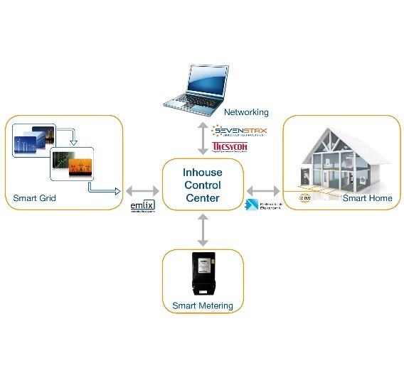 Das Inhouse Control Center sammelt die Daten und übernimmt die Koordination.