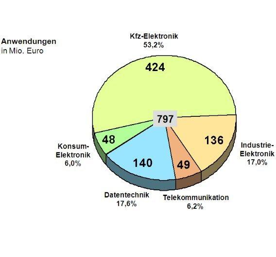 Der deutsche Markt für Schalter, unterteilt in Absatzmärkte