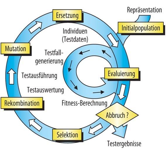 Bild 1. Der Zyklus bei evolutionären Algorithmen.