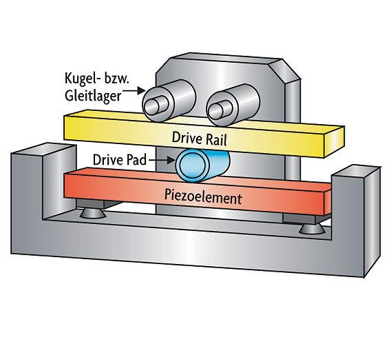 Bild 3. Ausführung des Piezomotors mit nur einem Piezoaktor und Antriebsstange mit rückwärtiger Lagerung.