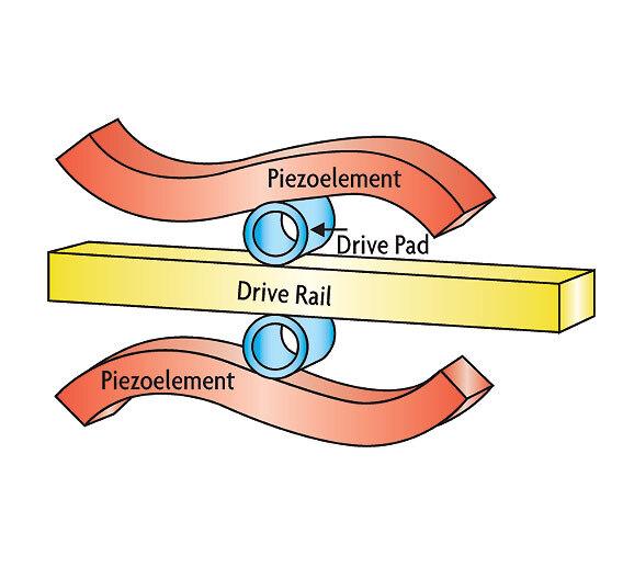 Bild 4. Das Prinzip der Biegeschwingung der Piezoaktoren: Die Drive-Pads sind fest mit den Piezoelementen verbunden und übertragen die von den Piezoelementen generierte Bewegung auf das Drive-Rail. Mit jedem elektrischen Zyklus bewegt sich der Drive-Rail einen Schritt vorwärts oder rückwärts.