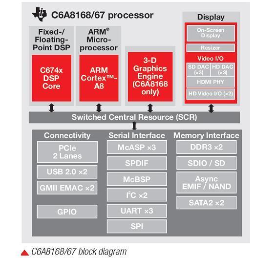 Die Integra-SoCs sind zu den Sitara-MPUs pinkompatibel und enthalten zusätzlich einen DSP des Typs C674x, der mit 1,5 GHz getaktet wird.