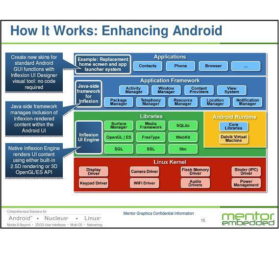 An diesen Stellen greift Inflexion UI Express in Android ein - in wenigen Minuten kann eine neue Benutzeroberfläche generiert werden.