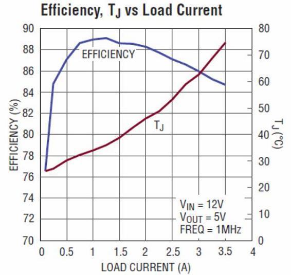 Der Wirkungsgrad und die Sperrschichttemperatur bei einer Ausgangsspannung von 5 V über dem Laststrom aufgetragen.