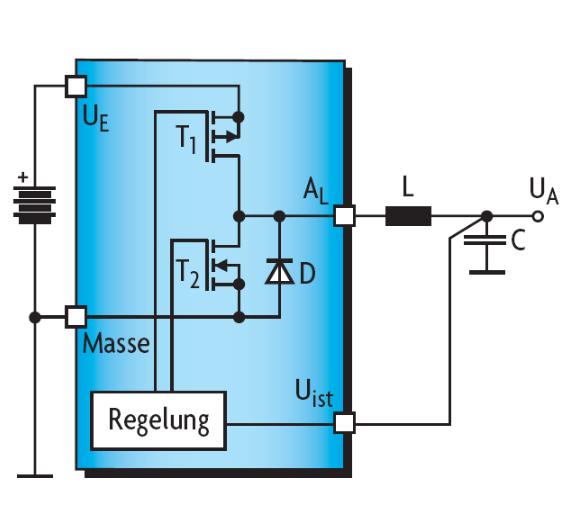 Bild 1. Ein Abwärts-Schaltregler-IC mit zwei integrierten Leistungstransitoren – Schalttransitor T1 (PMOS) und Synchrongleichrichter T2 (NMOS) – arbeitet mit einer Drosselspule an seinem Ausgang und bestimmt über das Tastverhältnis des Schalttransitors die Ausgangsspannung.