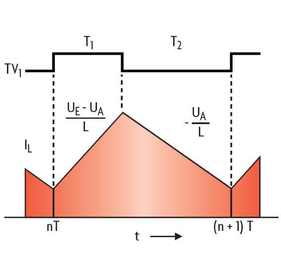 Bild 2. Der Strom in der Induktivität steigt linear an, wenn der Schalttransitor T1 eingeschaltet ist.