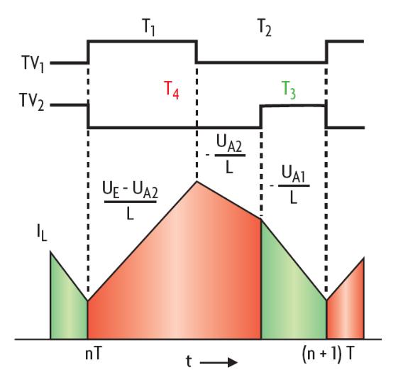 Bild 4. Durch die Aufteilung der Energie aus der Spule auf die beiden Ausgänge verändert sich der Strom in der Induktivität. Er besteht nun aus drei Phasen.