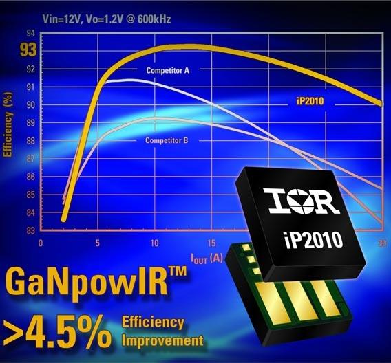 Die iP201x-Familie kann Ströme bis 30 A leiten.