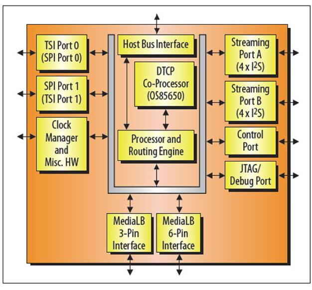 Audio/Video-Netzwerke optimal im Griff: MediaLB-I/O-Port-Expander ...