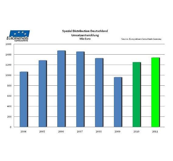 Nach einem Einbruch im Jahr 2009 ist die Spezialdistribution wieder auf Erfolgskurs.