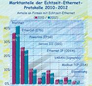 Grafik Marktanteile Echtzeit Ethernet Protokolle 2010 - 2012