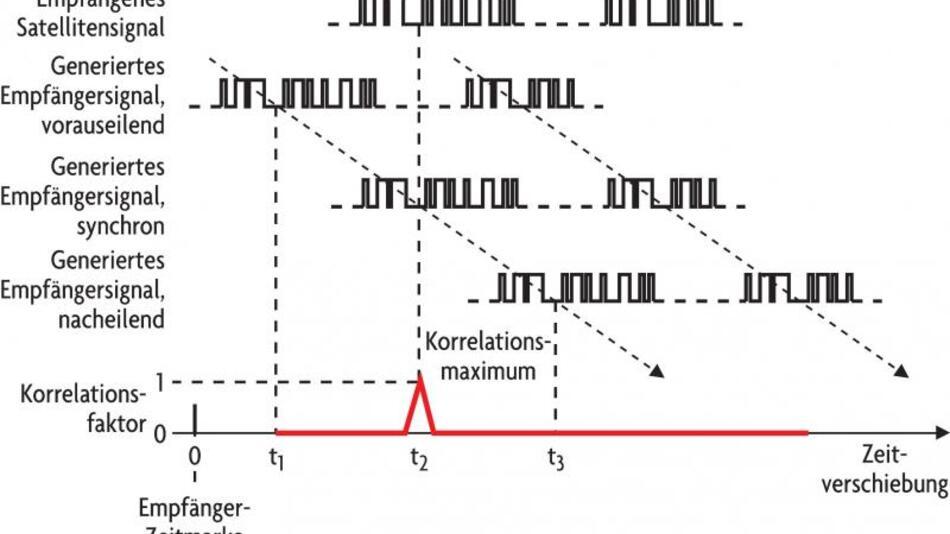 Bild 3. Korrelation durch Suchen des Korrelationsmaximums.