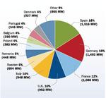 Finanzierungsprobleme beeinträchtigen EU-Windenergie-Markt