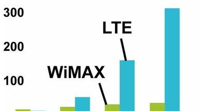Das Wachstum des Mobilfunk-Standards LTE im Vergleich zum Mitbewerber Wimax in den nächsten Jahren.