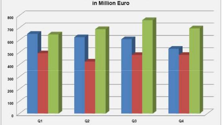 Das vierte Quartal zeigte sich mit 695 Millionen Euro Umsatz (+21%) und 742 Millionen Auftragseingängen (+45%) wieder auf dem Weg zurück zur Normalität.
