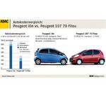 ADAC: Elektrofahrzeuge lohnen sich nicht
