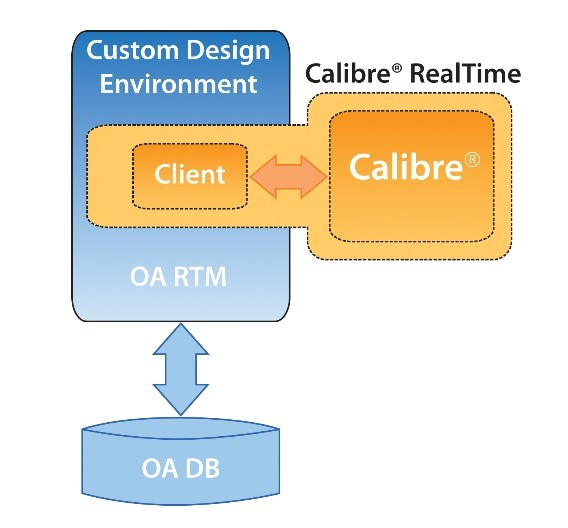 Calibre-RealTime von Mentor Graphics