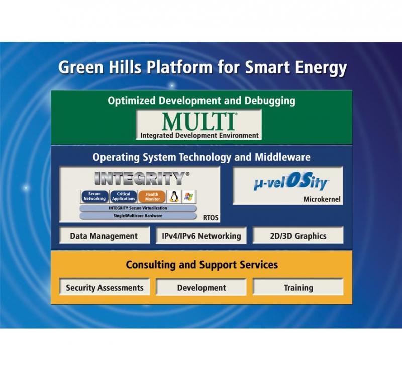 Mit der «Platform for Smart Energy» greift Green Hills der Markt für Smart-Grid-Infrastruktur an.