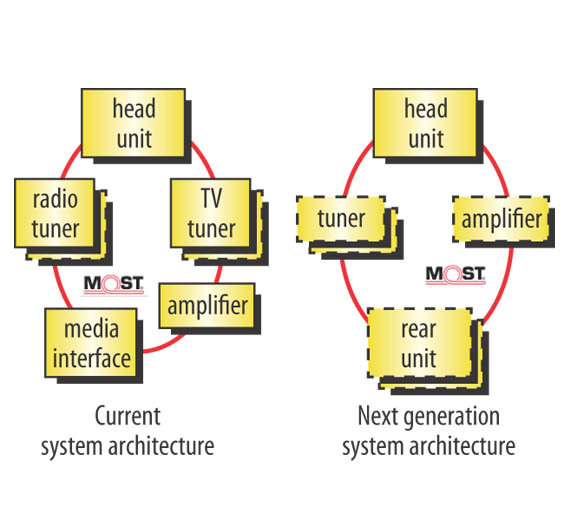 Figure 1. Comparison of the current and the next generation system architecture.