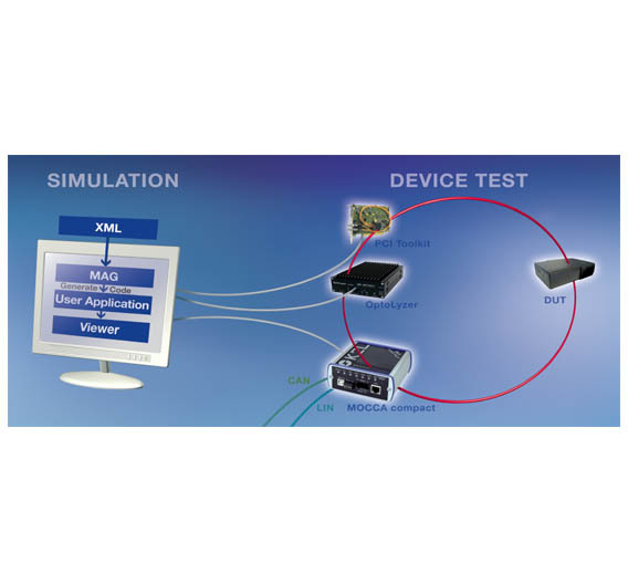 The Automotive Test System (ATS) from K2L.
