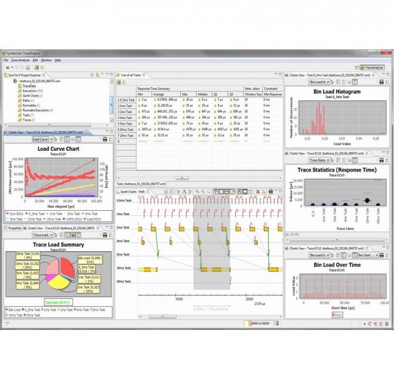 Detaillierter Einblick in die Echtzeit-Abläufe in Controllern und auf Bussen mit TraceAnalyzer 1.2 von Symtavision.