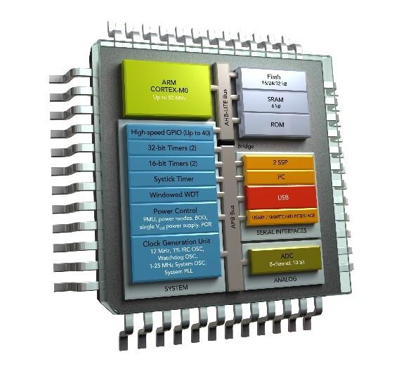 Blockschaltbild der neuen LCP11U00-Controller von NXP