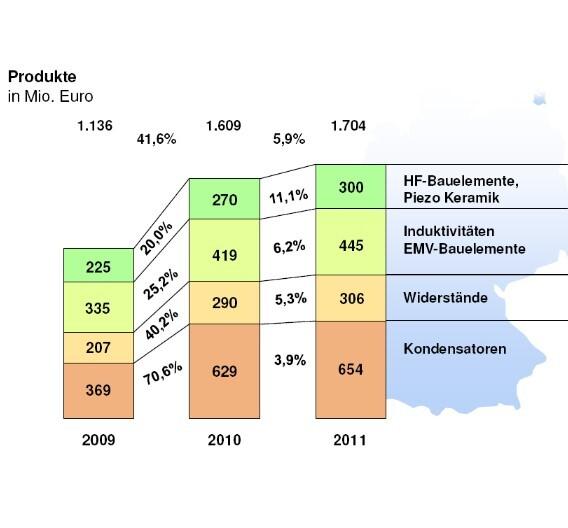 Nach einem Umsatzrückgang von 20,4 Prozent im Jahr 2009, stieg der Umsatz mit Kondensatoren in Deutschland im Vorjahr um 70,6 Prozent. Auch der Umsatz mit Widerständen lag im Vorjahr mit 290 Mio. Euro weit über dem Niveau des Boom-Jahres 2008 (219 Mio. Euro).